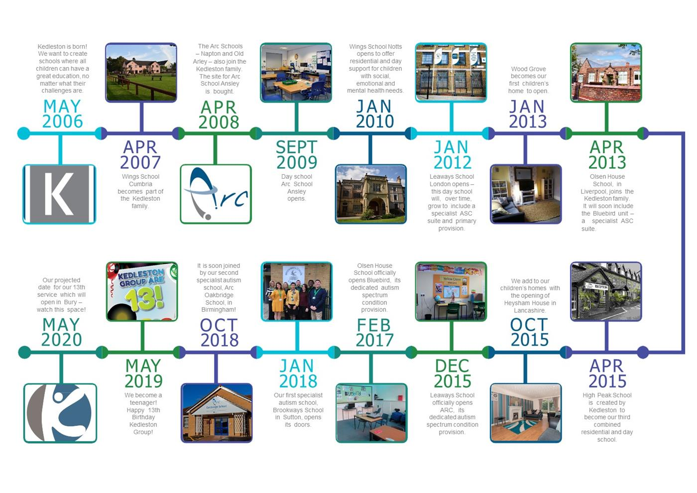 Kedleston Group Timeline